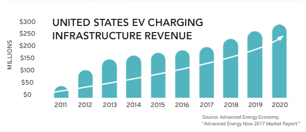 EV Charging Stations Surpass 50,000 in U.S., Market to Grow at Nearly 50% Annually