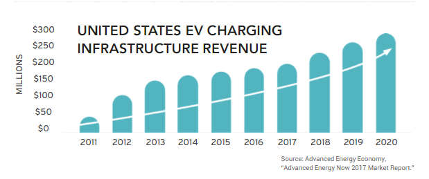 Ev Charging Stations Surpass 50 000 In U S Market To