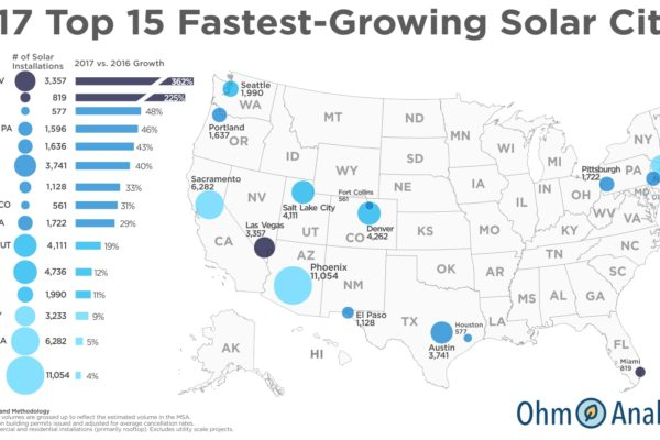 Las Vegas and Miami Top Ohm Analytics' 2017 Fastest Growing Solar Cities List