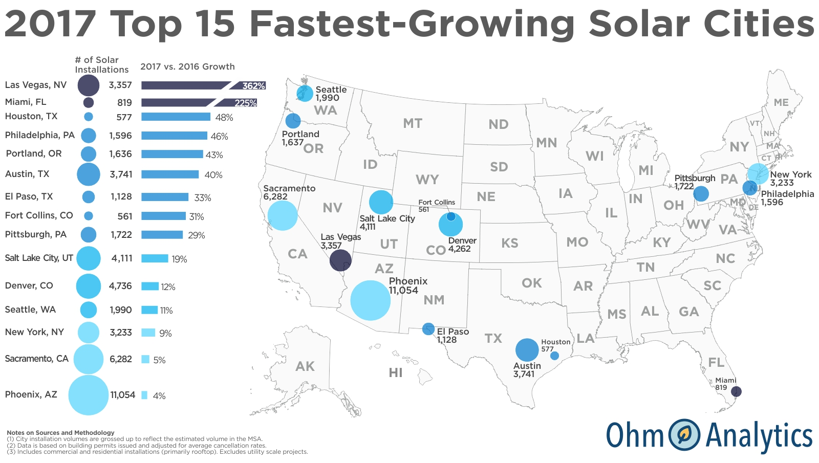 Las Vegas And Miami Top Ohm Analytics 2017 Fastest