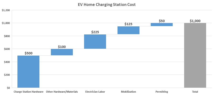 Ev Charging Station Cost Installation And Equipment Breakdown Ohmhome