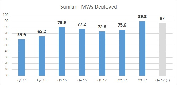 Installation Data Suggests Strong Q4 for Sunrun