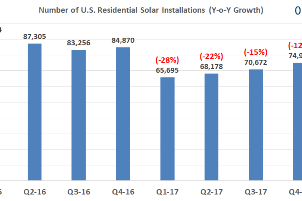 Residential Solar Market Grows 11% in Q1-18 Marking First Growth Quarter Since 2016