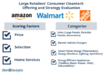 Amazon Leads Retailers in Consumer Cleantech Strategy