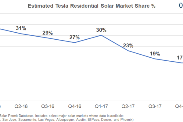 Tesla's Solar Business Decline Has Bottomed With Q1-18 Market Share +1%