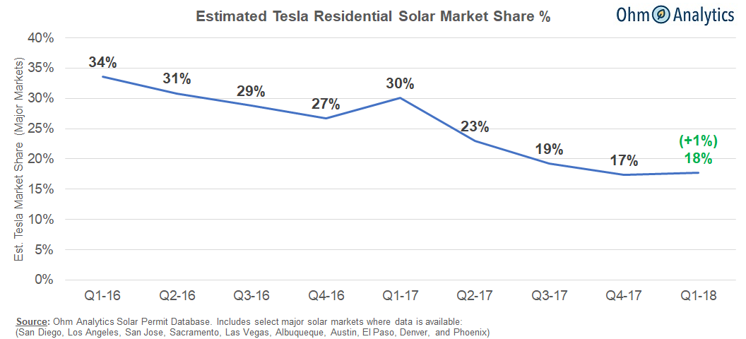Tesla S Solar Business Decline Has Bottomed With Q1 18 Market Share 1 Ohmhome