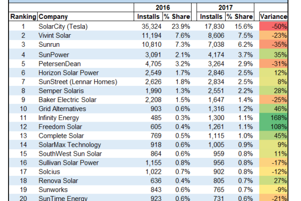 Ohm Analytics Publishes 2017 Top 20 Residential Solar Companies in California