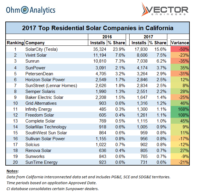 Best Solar Companies >> Ohm Analytics Publishes 2017 Top 20 Residential Solar